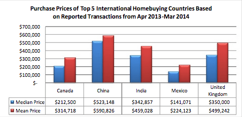 median price of purchases by foreign buyers