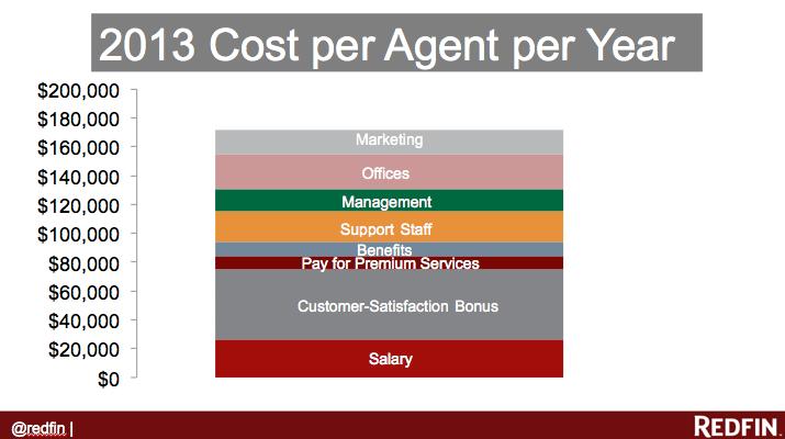 redfin cost per agent