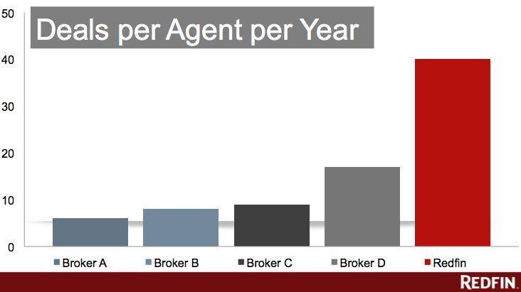 redfin deals per agent