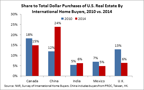 share to total dollar purchases of re by international homebuyers