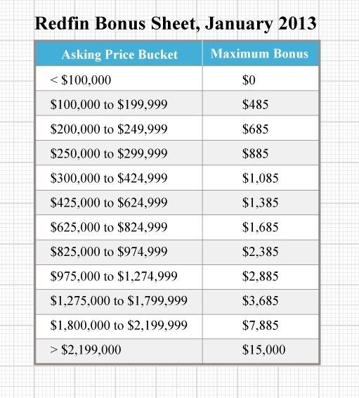 Source: 2013 numbers provided by a former Redfin employee. Redfin said it was not able to confirm the veracity of the numbers. Redfin told Inman News it increased its bonuses in 2014.