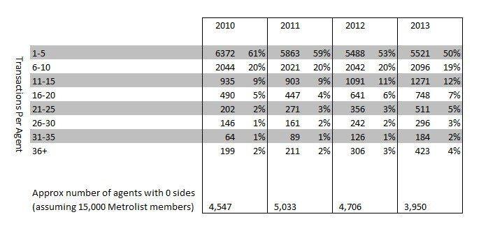 2014-12 Future of Brokerage Models