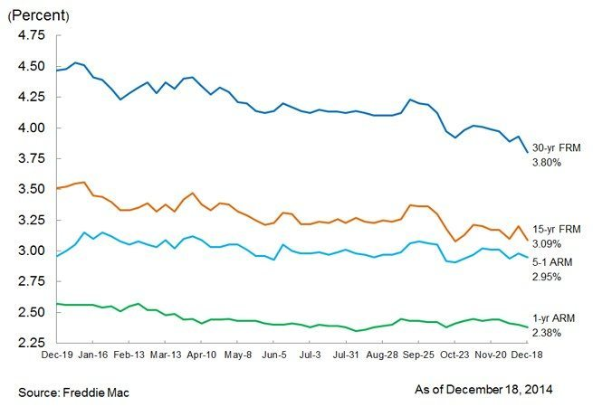 mortgage_rates_12_18_2014
