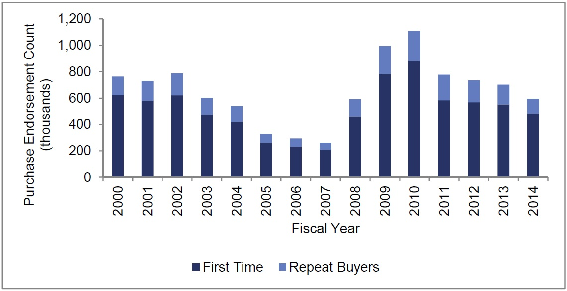 FHA_purchase_loans_first_v_repeat_buyers