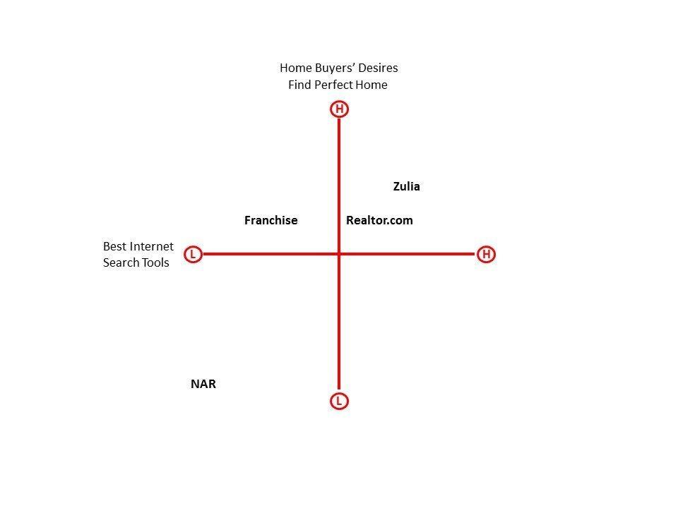 war_zone_perceptual_map_buyer