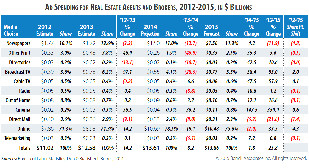 Borrell_RE_agent_broker_ad_spend_2012-2015