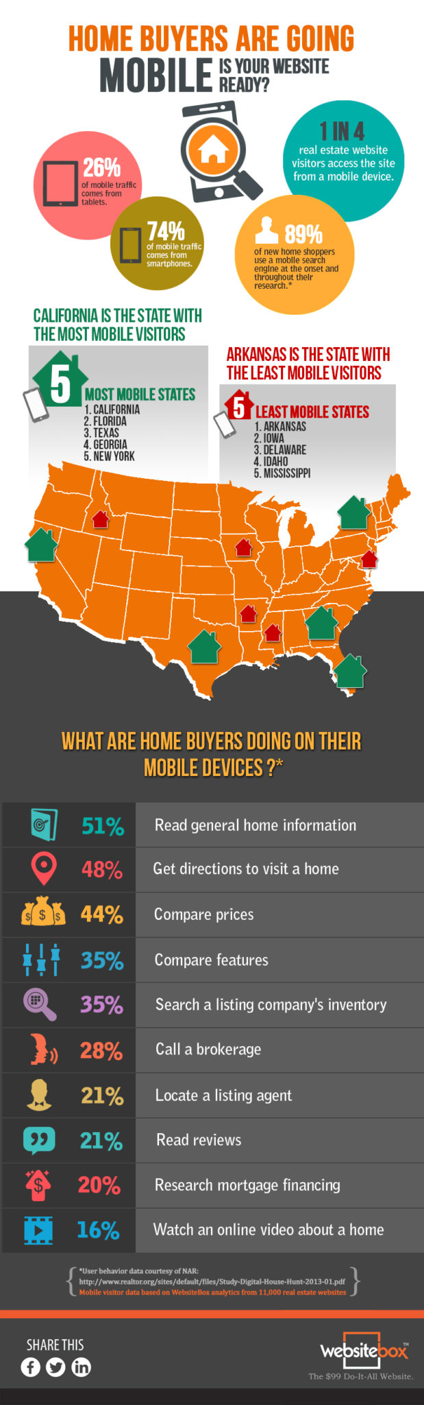 Home_Buyers_Going_Mobile