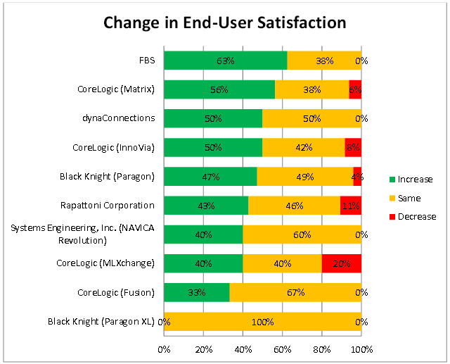 Source: 2015 Clareity MLS Customer Satisfaction Survey