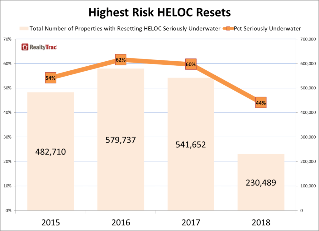 HELOC_Resets_Highest_Risk