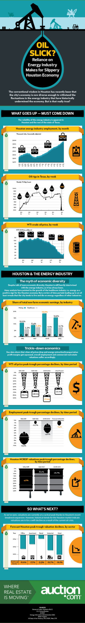 Auction-Houston-economy-19march-2015