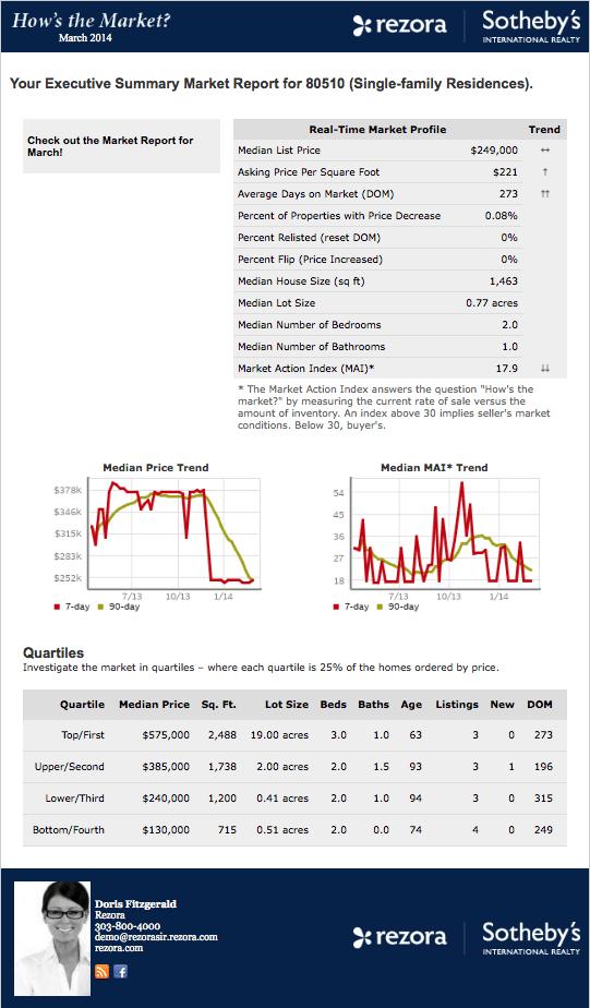 Rezora's market report.