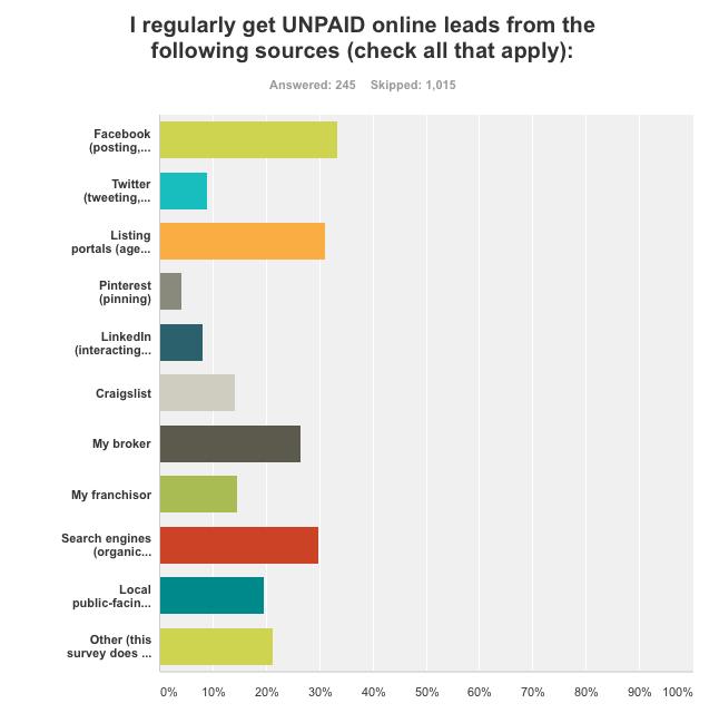 regular unpaid leads