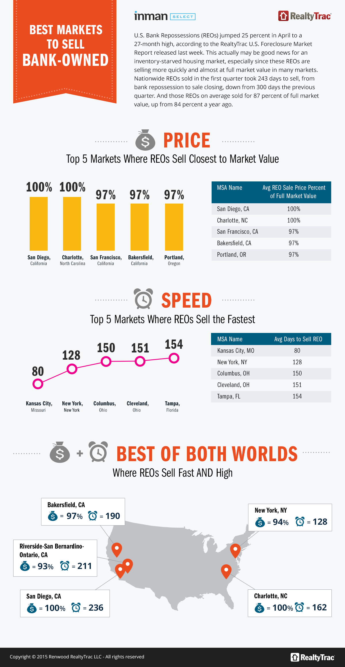 Best_Markets_Sell_Bank_Owned_infographic-large