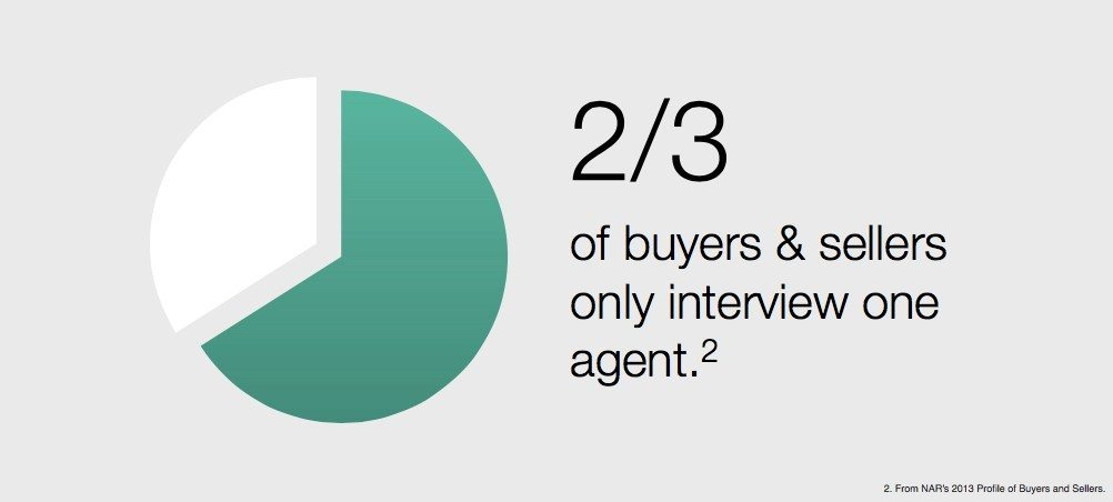 67% of buyers only interview one agent.