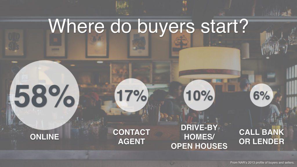 Where buyers start