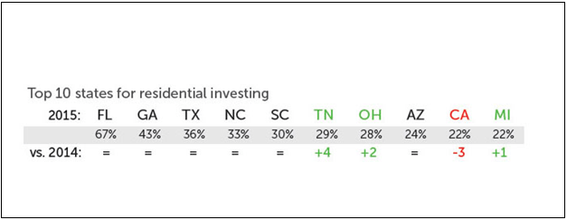 Top 10 States for Residential Investing