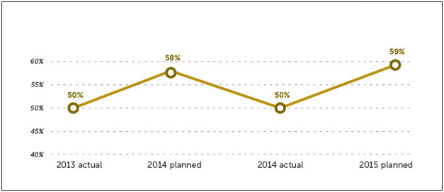 Investors Improvements Comparison 2013 - 2015
