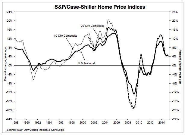 S&P Case-Shiller June 2015