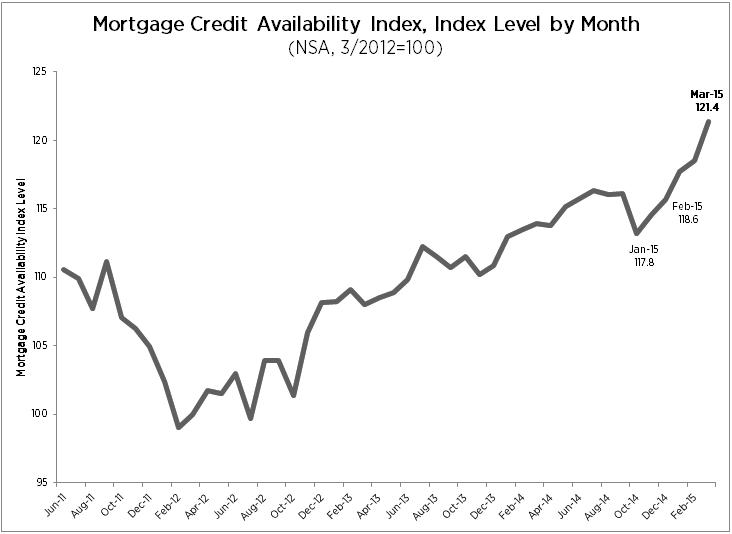 Total MCAI - May 2015