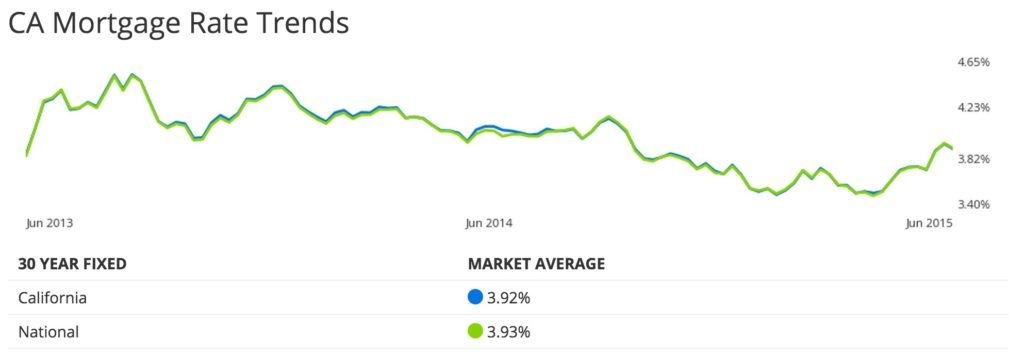 Zillow-mortgage-rate