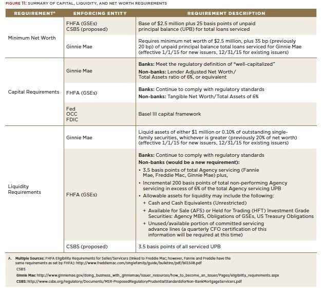 capital-liquidity-net worth requirements