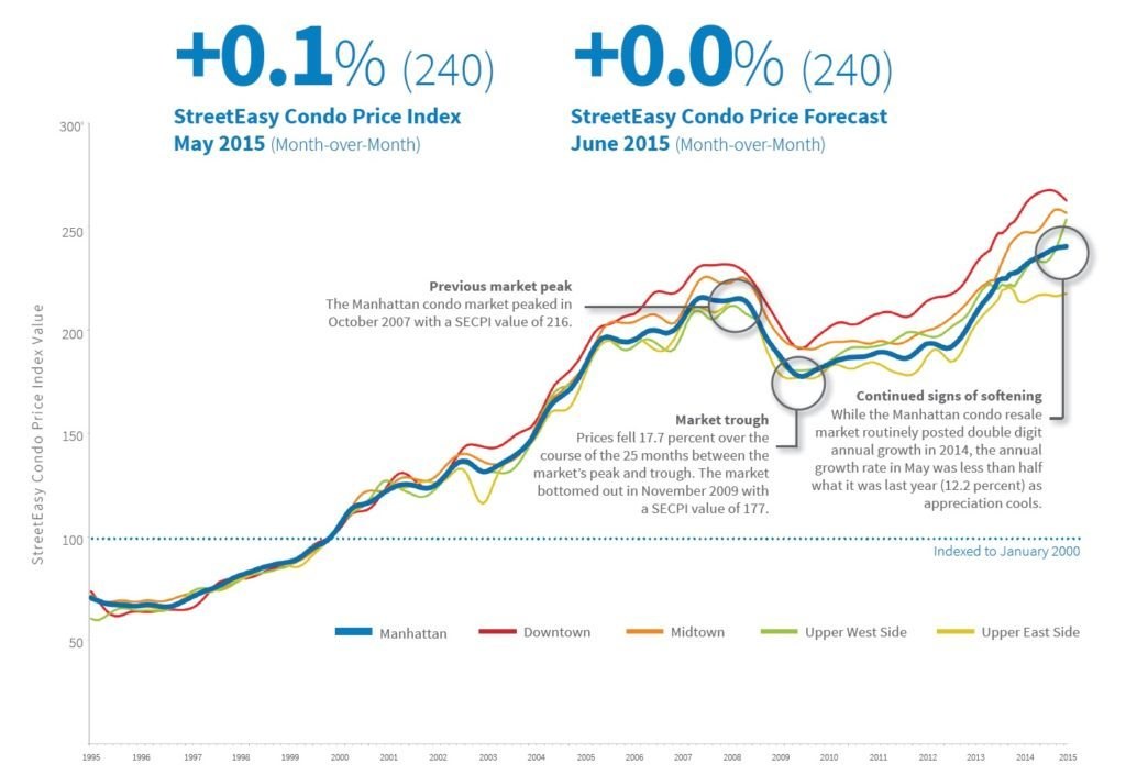 condo-prices-may-2015