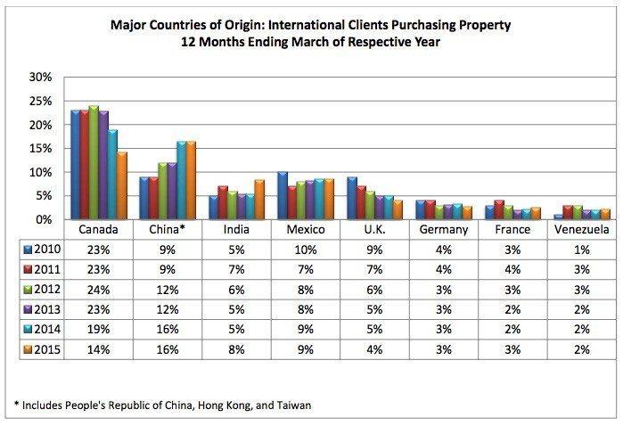countries-of-origin-2-NAR-international