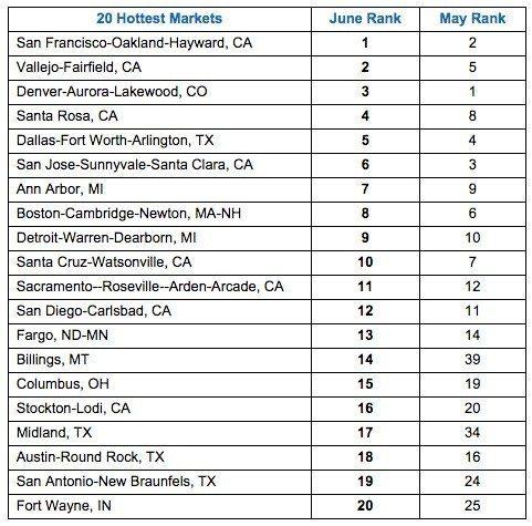 hottest-markets
