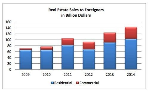 nar-foreign-investment-1