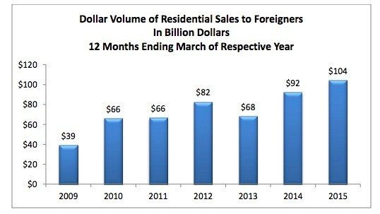 nar-foreign-investment-2