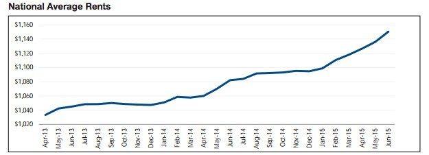 national average rent - yardi