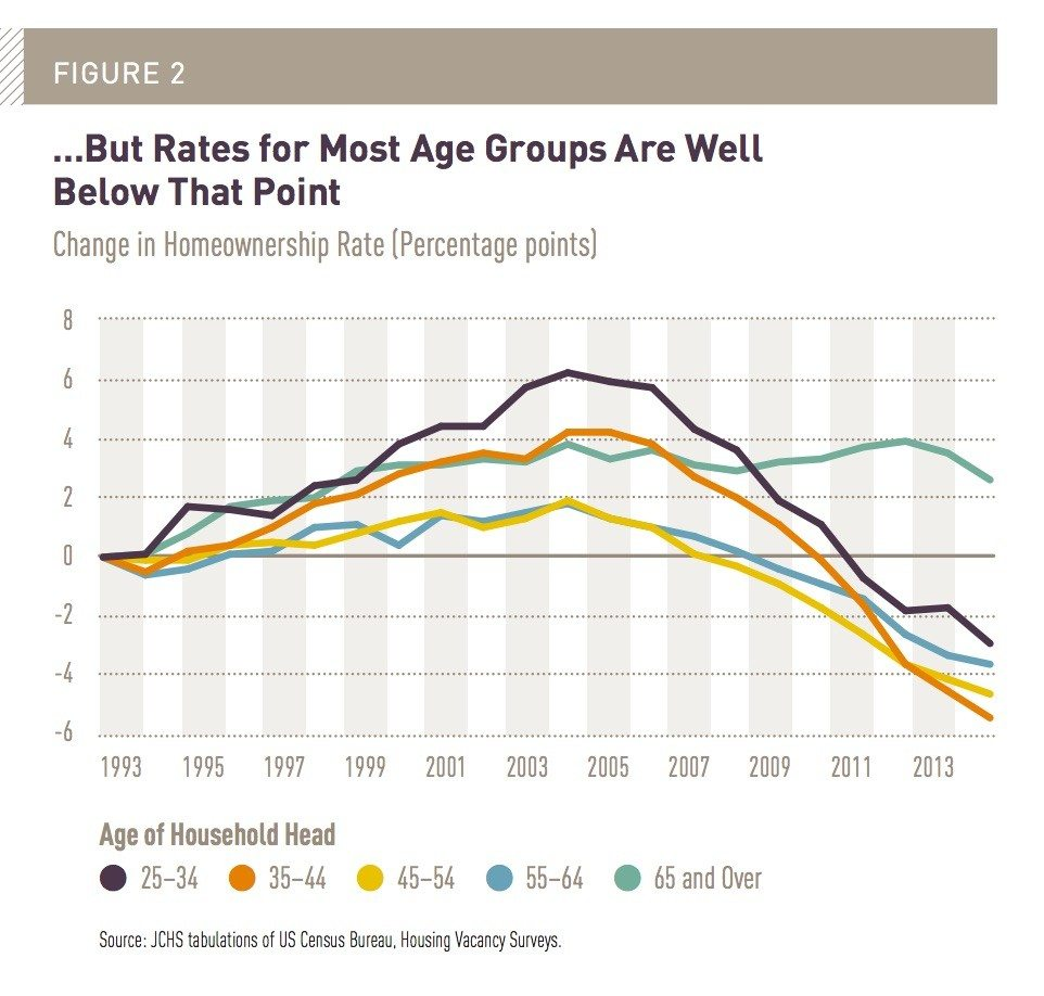 national-homeownership-age-group