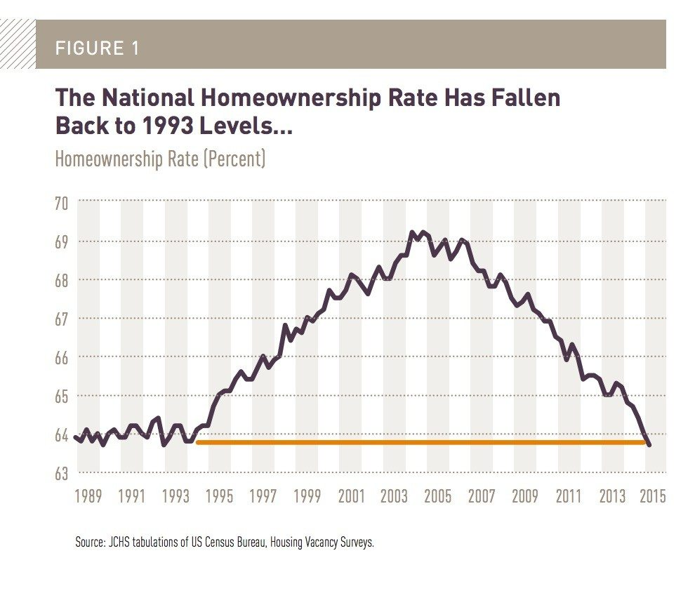 national-homeownership-rate
