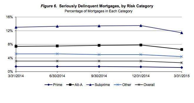 occ - delinquent mortgages