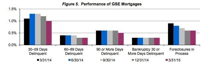 occ - gse mortgages