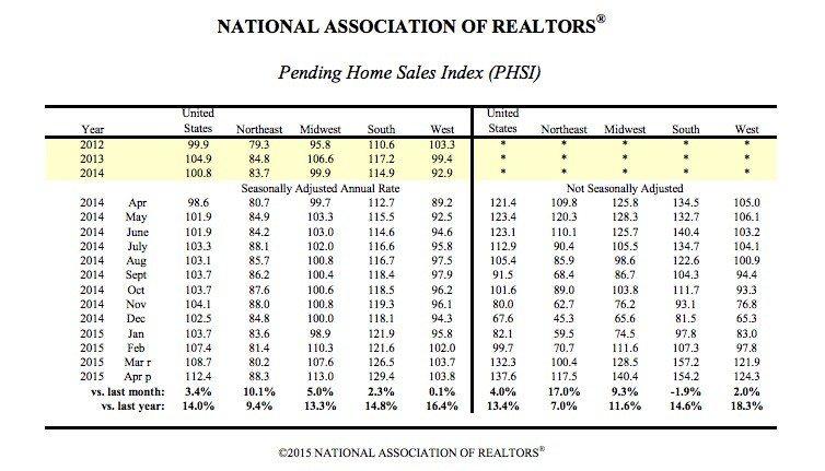 pending-home-sales-index