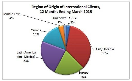 region of origin NAR international