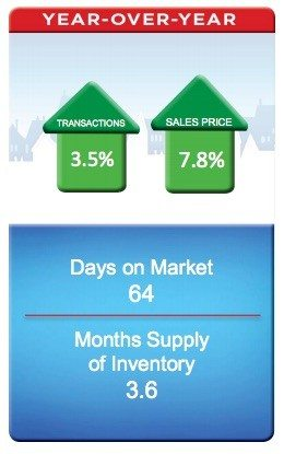 remax may 2015 year over year