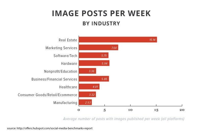 2015smbr-image-posts-per-week-by-industry