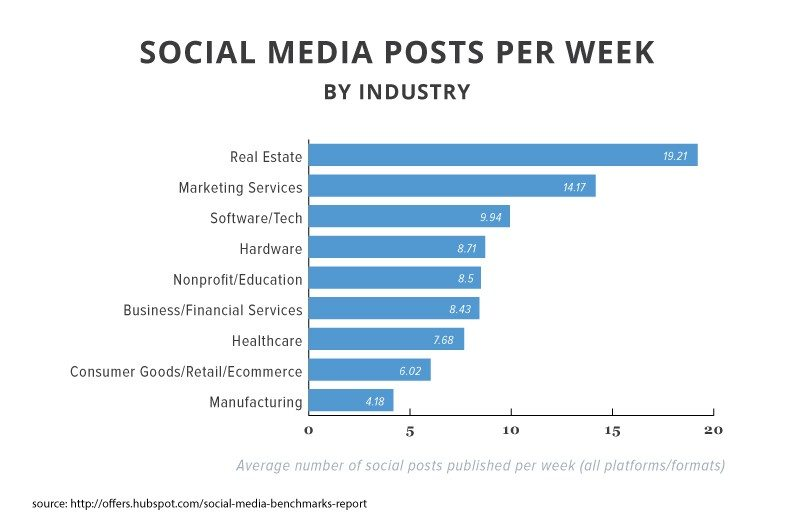 2015smbr-posts-per-week-by-industry