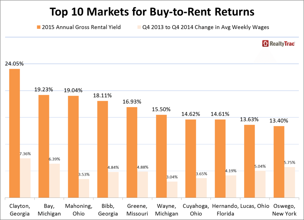Buy-to-Rent_Top_10_Markets_July_2015