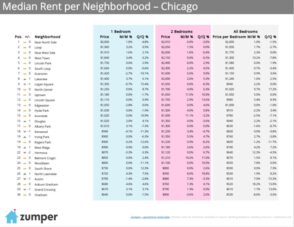 Chicago-Median-Rent-By-Neighborhood-Table