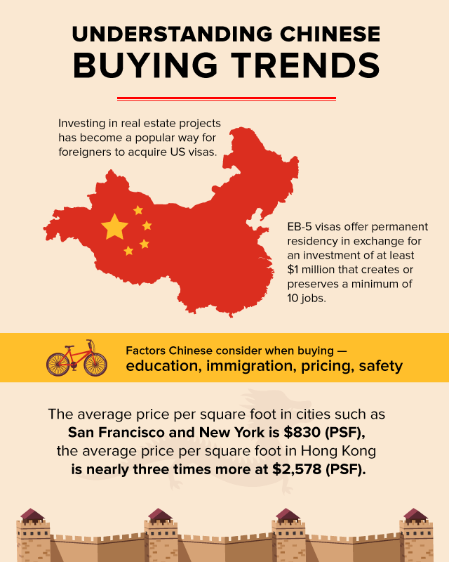 ChineseBuyingTrends