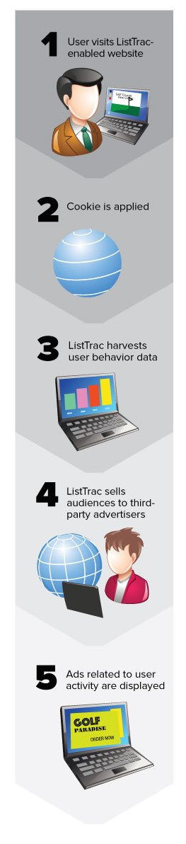 So far, only steps 1-3 in this diagram have taken place; ListTrac has not yet sold the collected data.