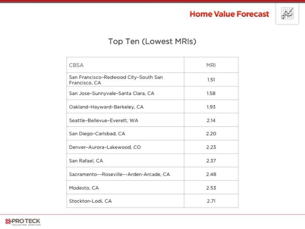 HVF-Remaining_Inventory-National_and_Loc_l_Trends-02
