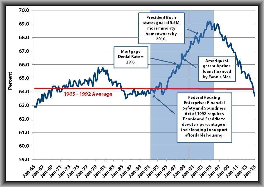Homeownershiprategraph