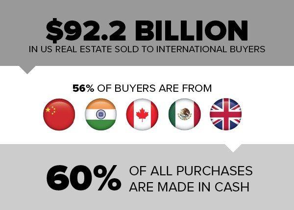 InternationalPurchases