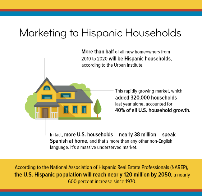 MarketingtoHispanicsInAmerica