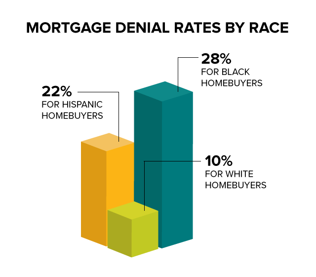 MinoritiesandMortgages