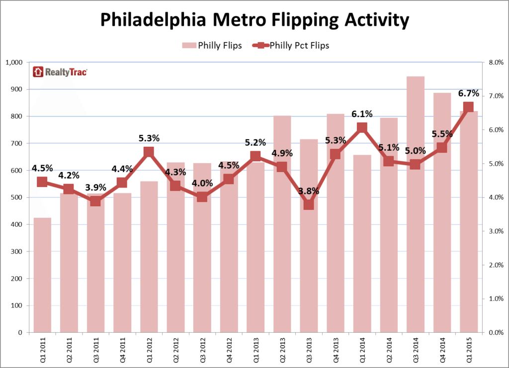 Philly_Flipping